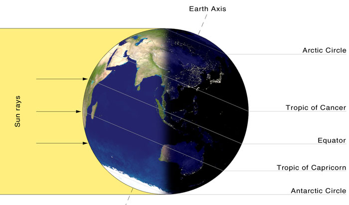 during may, june and july, the northern hemisphere is exposed to more  direct sunlight because the hemisphere faces the sun  the same is true of  the southern